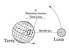 Fig. 7.3 – Sistema planetario Terra-Luna