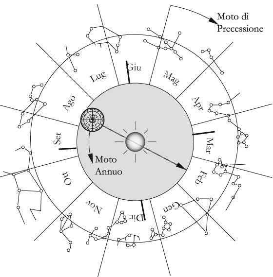 Fig. 7.5 – Lo sfasamento delle costellazioni