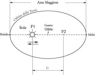 Fig 8.2 – Variazione eccentricità dell'eclittica.