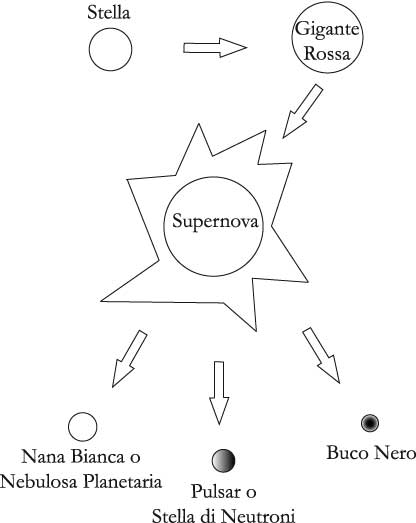 Fig 9.4 – Evoluzione tipica di una stella