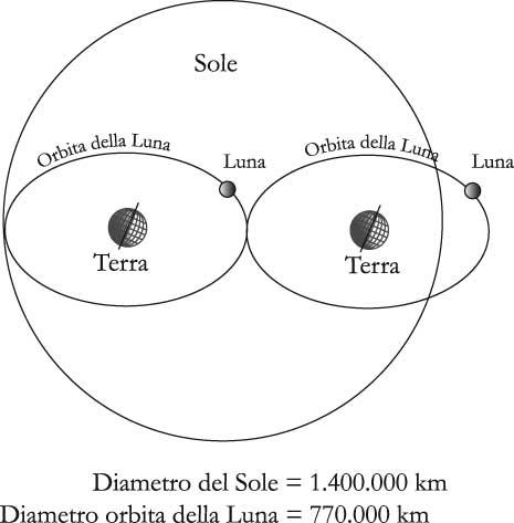 Fig 10.2 – Il Sole e l'orbita lunare