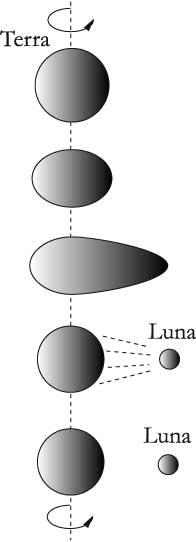 Fig 11.2 – Il distacco di una parte della Terra per effetto centrifugo avrebbe dato origine alla Luna