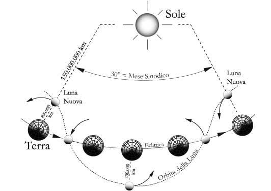 Fig 11.6 – Il moto del sistema Terra-Luna sull'eclittica