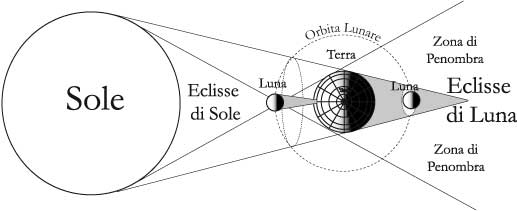 Fig 12.2 – Eclissi di Sole e di Luna