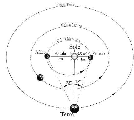 Fig 14.1 – Visione di Mercurio da un osservatore sulla Terra