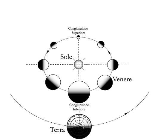 Fig 14.5 – Le fasi di Venere e le dimensioni angolari apparenti per un osservatore terrestre