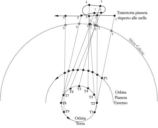 Fig 15.2 – Moto diretto e moto retrogrado