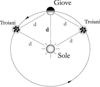 Fig, 16.1 – Posizione dei Troiani sull'orbita di Giove