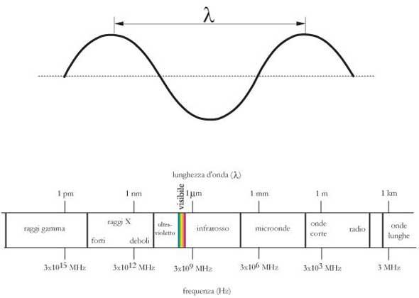 Fig 18.1 – L'onda e lo spettro della radiazione elettromagnetica