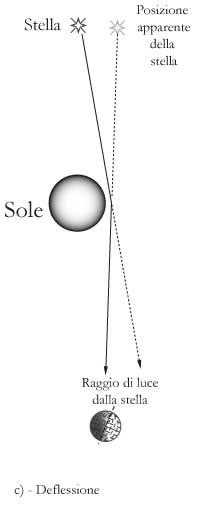 Fig 18.2 – c) – Deflessione di un raggio di luce