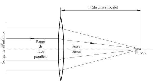 Fig. 18.3 – Lente