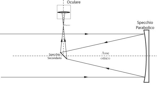 Fig 18.6 – Telescopio riflettore newtoniano