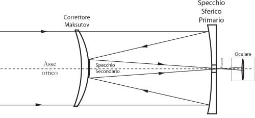 Fig 18.8 - Telescopio riflettore Maksutov