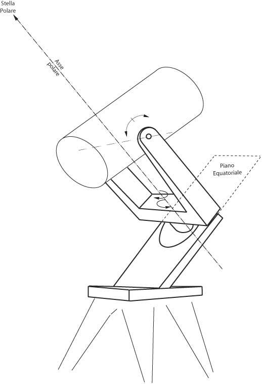 Fig 18.10 – Montatura equatoriale alla tedesca (b)